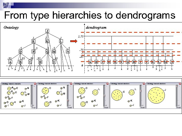 From type hierarchies to dendrograms Ontology 1 K 1 E. 5 D. 25 A