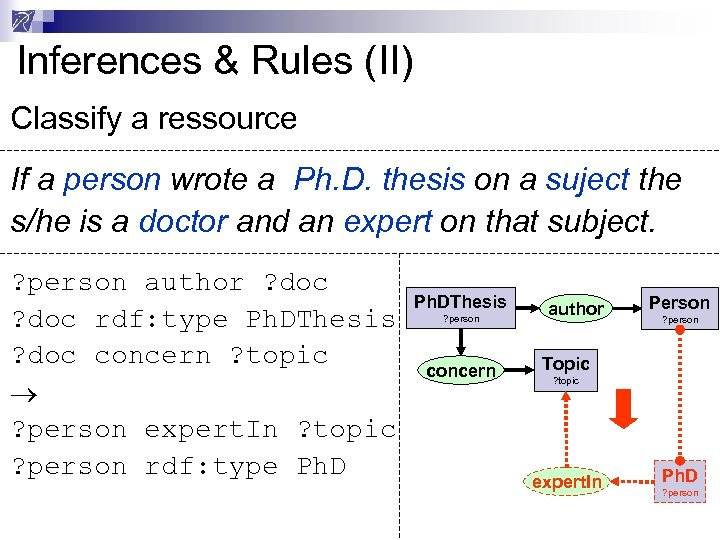 Inferences & Rules (II) Classify a ressource If a person wrote a Ph. D.