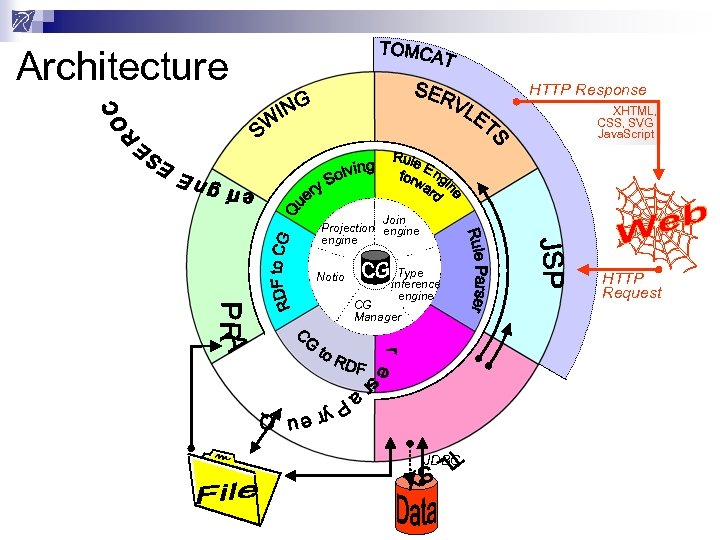 Architecture HTTP Response XHTML, CSS, SVG Java. Script Join Projection engine Notio Type inference
