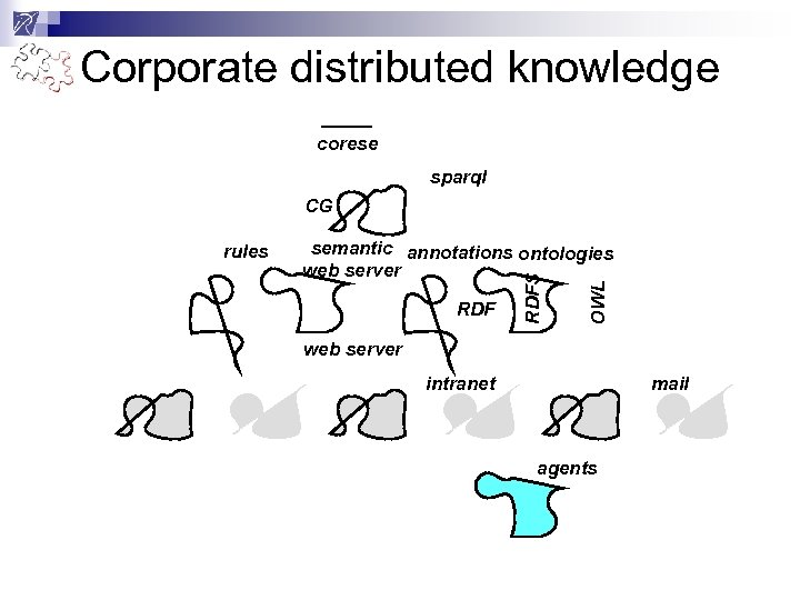 Corporate distributed knowledge corese sparql CG RDF OWL semantic annotations ontologies web server RDFS