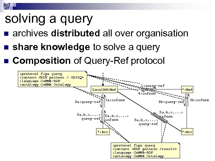 solving a query n n n archives distributed all over organisation share knowledge to