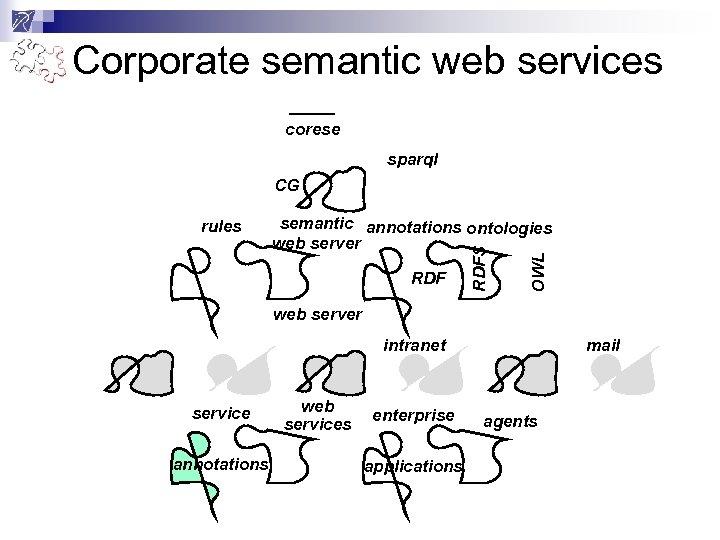 Corporate semantic web services corese sparql CG RDF OWL semantic annotations ontologies web server