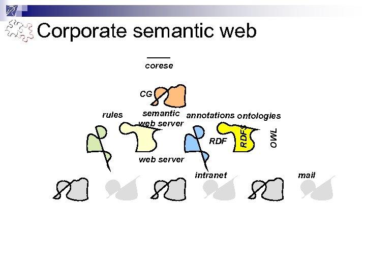 Corporate semantic web corese CG RDF OWL semantic annotations ontologies web server RDFS rules