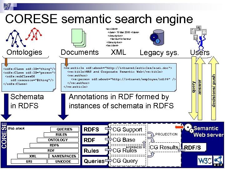 CORESE semantic search engine <accident> <date> 19 Mai 2000 </date> <description> <facteur>le facteur </description>