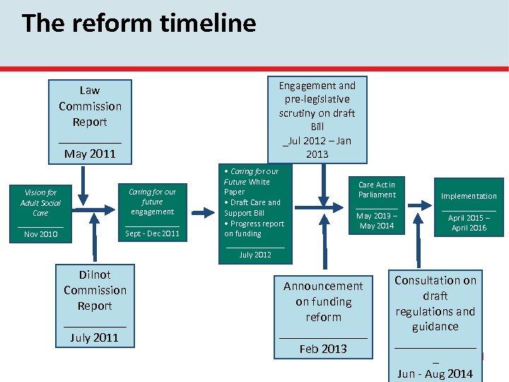 The reform timeline Engagement and pre-legislative scrutiny on draft Bill _Jul 2012 – Jan