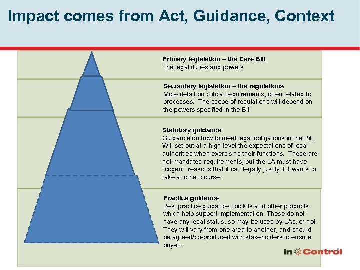 Impact comes from Act, Guidance, Context Primary legislation – the Care Bill The legal
