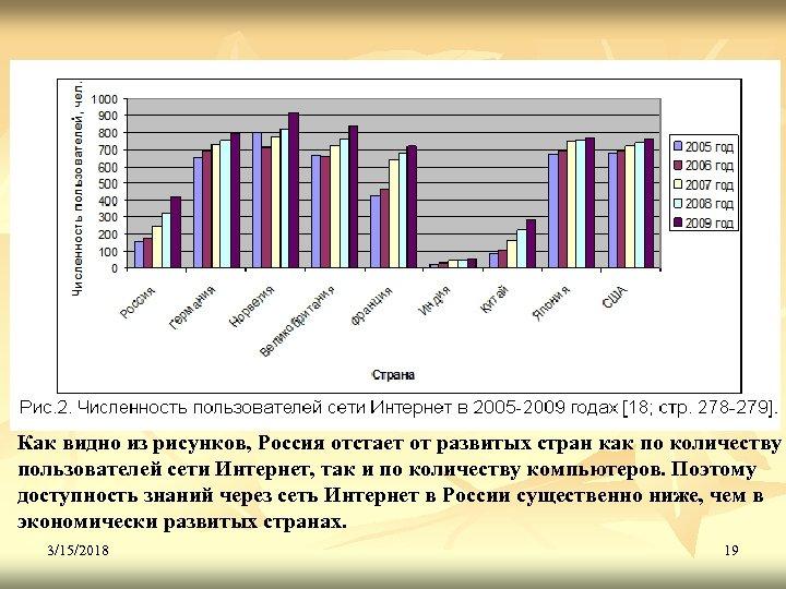 Как видно из рисунков, Россия отстает от развитых стран как по количеству пользователей сети