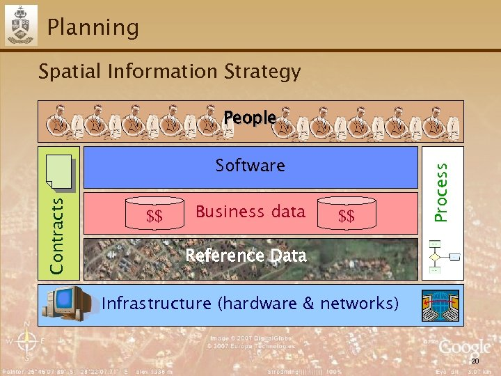 Planning Spatial Information Strategy Contracts Software $$ Business data $$ Process People Reference Data