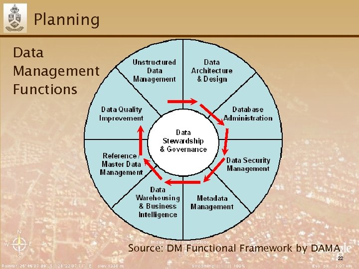 Planning Data Management Functions Source: DM Functional Framework by DAMA 22