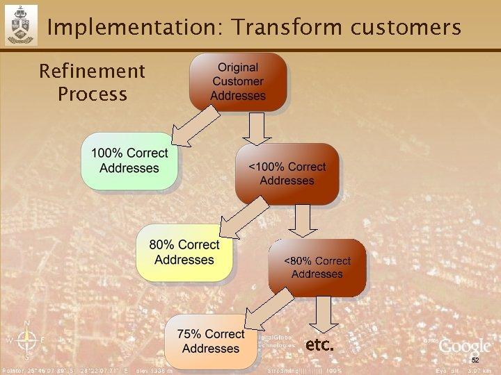 Implementation: Transform customers Refinement Process etc. 52
