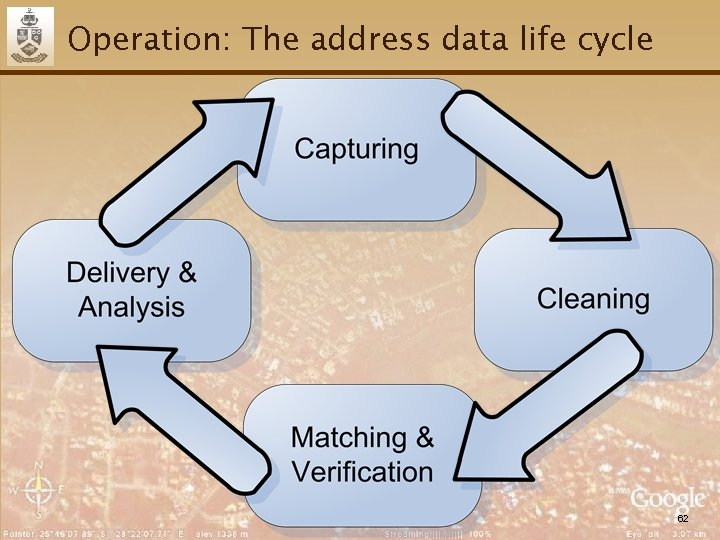 Operation: The address data life cycle 62