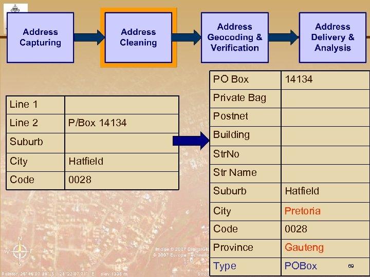 PO Box Private Bag Line 1 Line 2 14134 P/Box 14134 Postnet Building Suburb