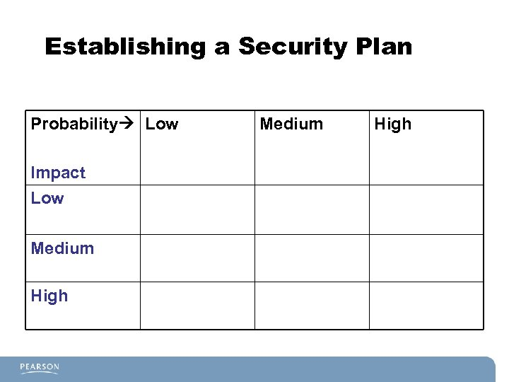 Establishing a Security Plan Probability Low Impact Low Medium High