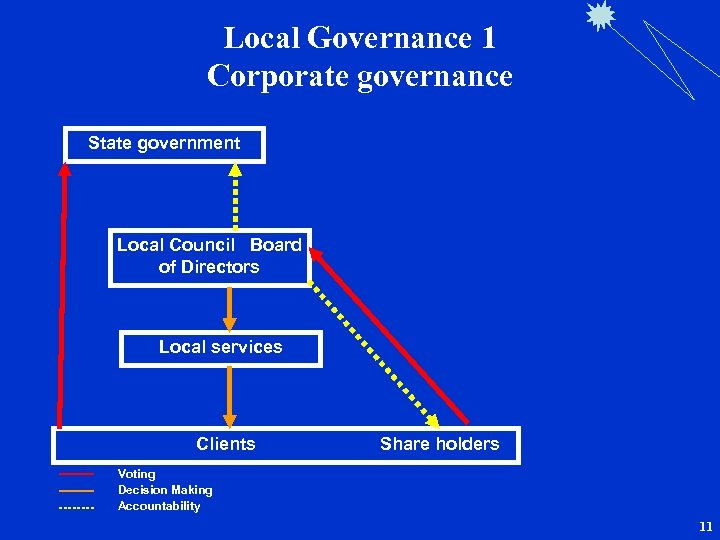 Local Governance 1 Corporate governance State government Local Council Board of Directors Local services