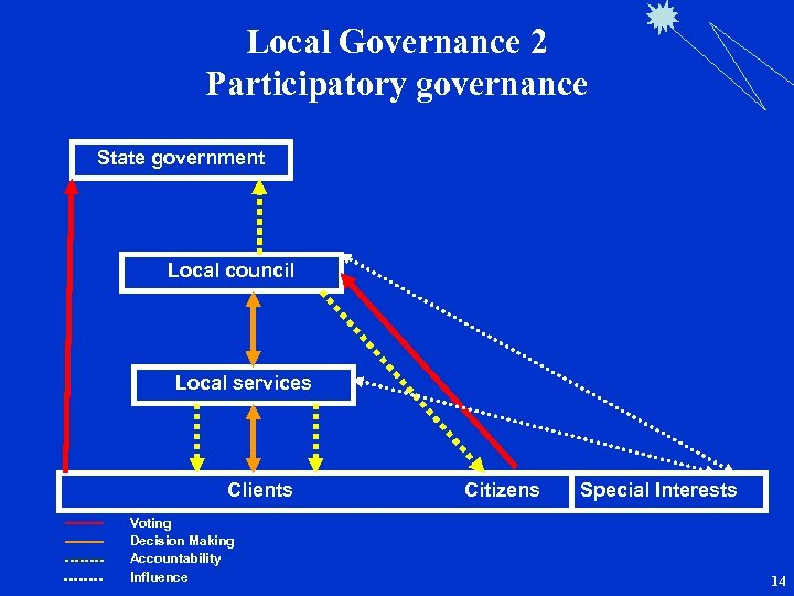 Local Governance 2 Participatory governance State government Local council Local services Clients Citizens Voting