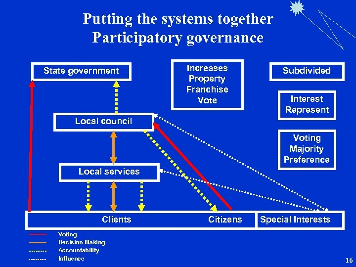 Putting the systems together Participatory governance State government Increases Property Franchise Vote Subdivided Interest