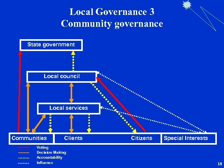 Local Governance 3 Community governance State government Local council Local services Communities Clients Citizens