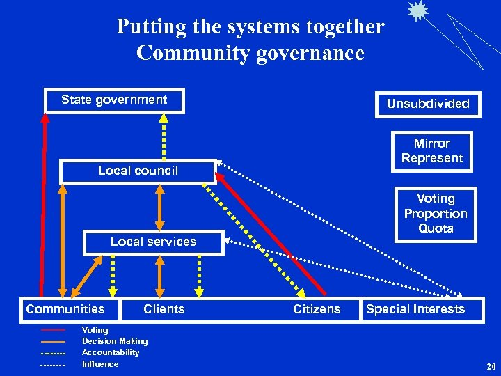 Putting the systems together Community governance State government Local council Local services Communities Clients