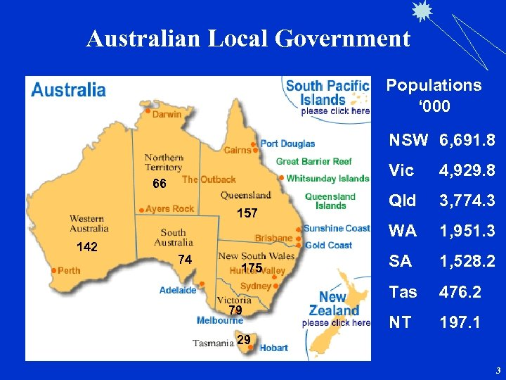 Australian Local Government Populations ' 000 NSW 6, 691. 8 Vic 142 74 175
