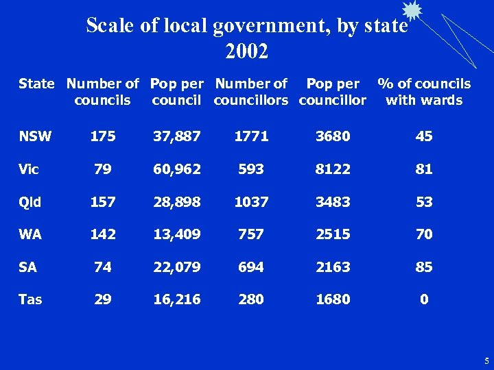 Scale of local government, by state 2002 State Number of Pop per % of