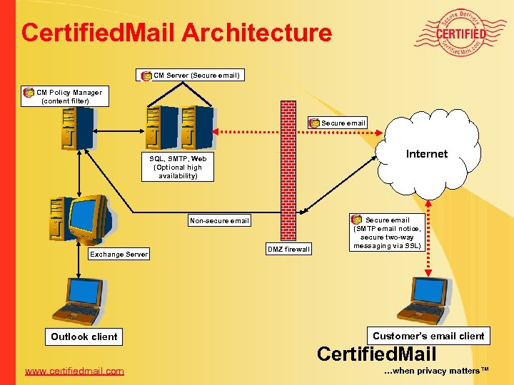 Certified. Mail Architecture CM Server (Secure email) CM Policy Manager (content filter) Secure email