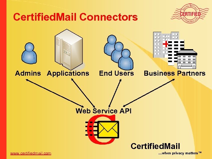 Certified. Mail Connectors Admins Applications End Users Business Partners Web Service API www. certifiedmail.