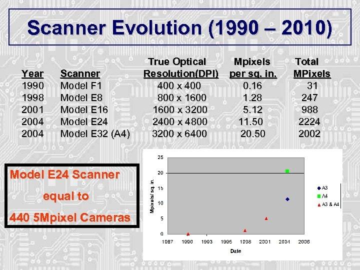 Scanner Evolution (1990 – 2010) True Optical Mpixels Total Year 1990 1998 2001 2004