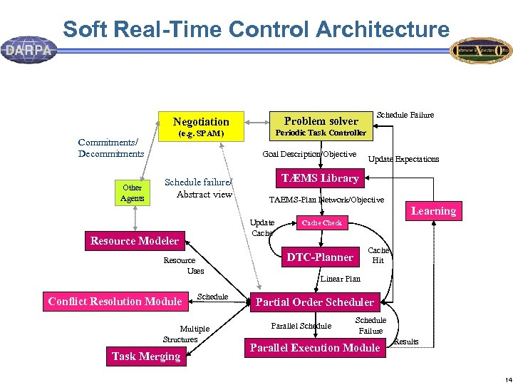 Soft Real-Time Control Architecture Negotiation Commitments/ Decommitments Other Agents (e. g. SPAM) Schedule Failure
