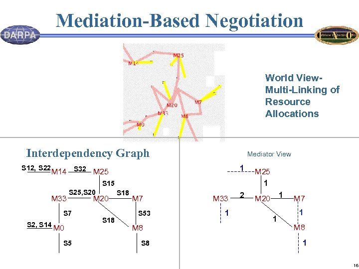 Mediation-Based Negotiation World View. Multi-Linking of Resource Allocations Interdependency Graph S 12, S 22