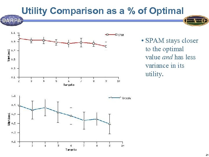 Utility Comparison as a % of Optimal • SPAM stays closer to the optimal