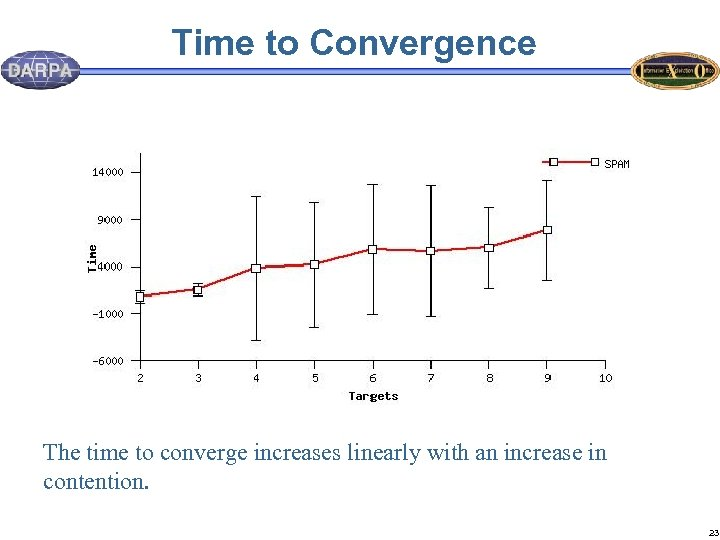 Time to Convergence The time to converge increases linearly with an increase in contention.