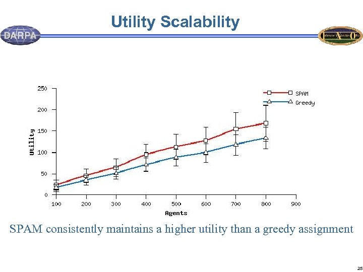 Utility Scalability SPAM consistently maintains a higher utility than a greedy assignment 25