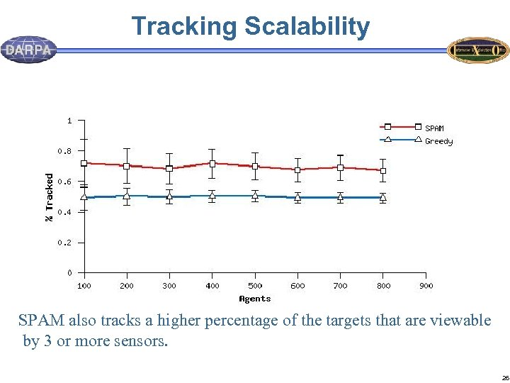 Tracking Scalability SPAM also tracks a higher percentage of the targets that are viewable