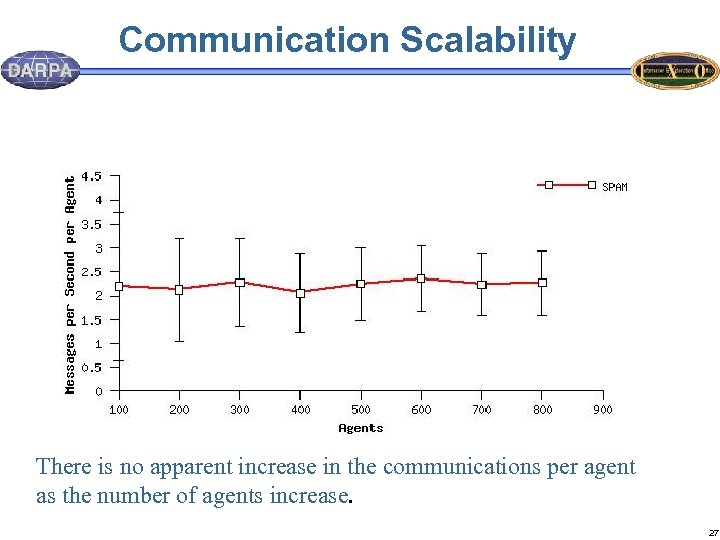 Communication Scalability There is no apparent increase in the communications per agent as the