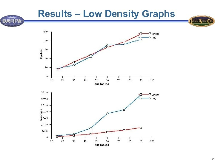 Results – Low Density Graphs 31