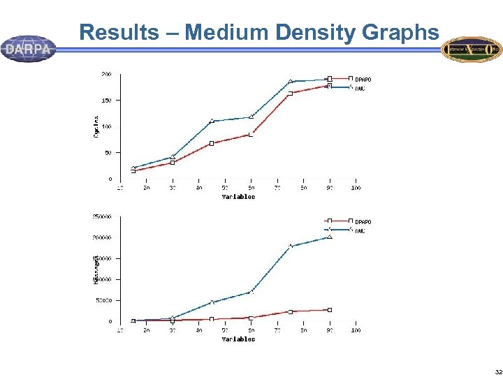 Results – Medium Density Graphs 32