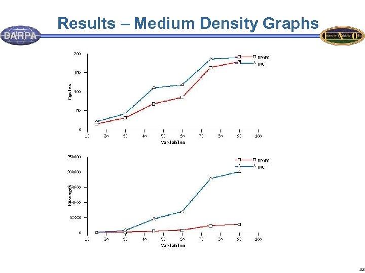 Results – Medium Density Graphs 32