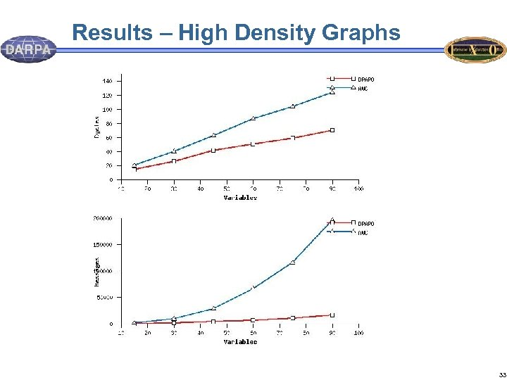 Results – High Density Graphs 33