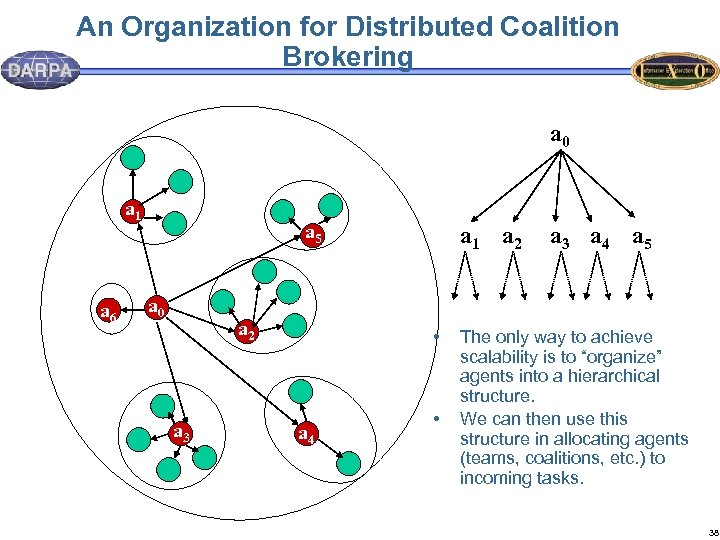 An Organization for Distributed Coalition Brokering a 0 a 1 a 6 a 5