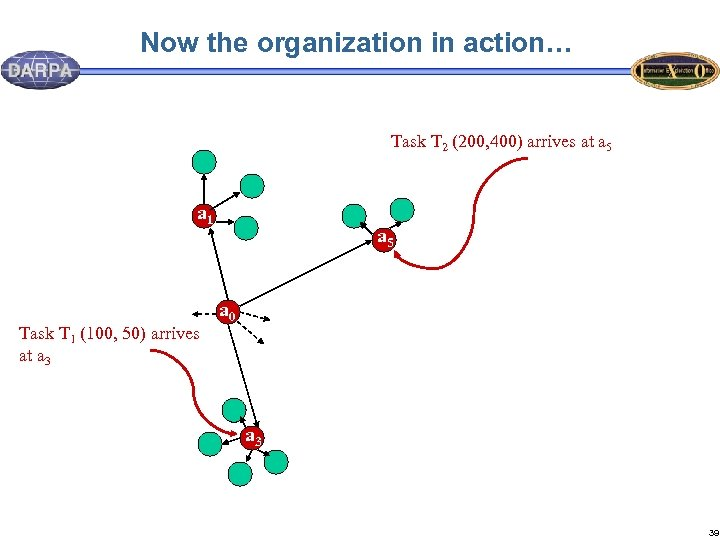 Now the organization in action… Task T 2 (200, 400) arrives at a 5