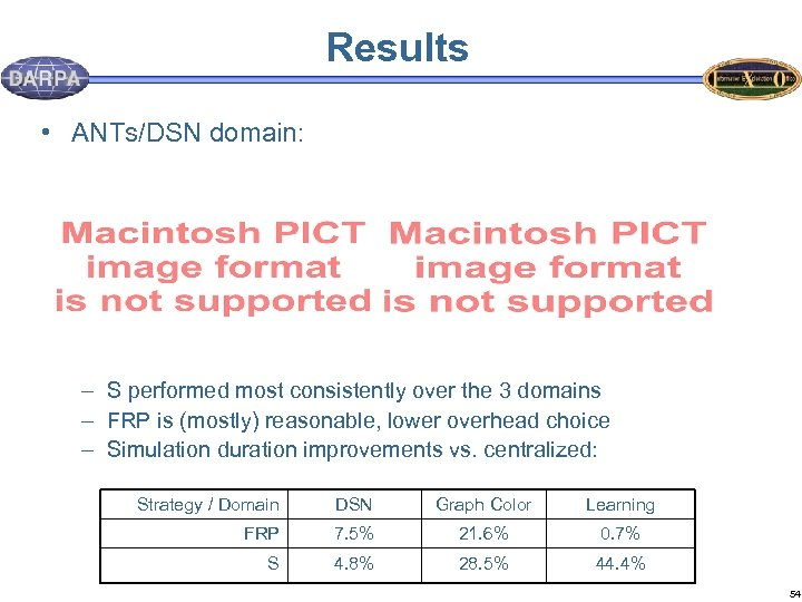 Results • ANTs/DSN domain: – S performed most consistently over the 3 domains –