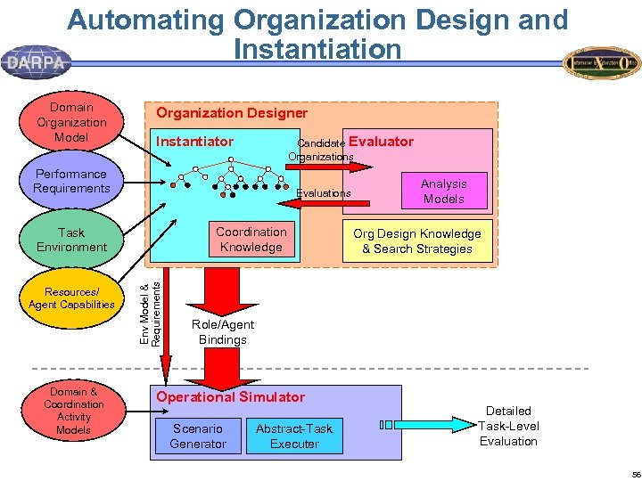 Automating Organization Design and Instantiation Domain Organization Model Organization Designer Instantiator Candidate Evaluator Organizations