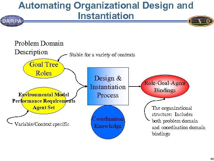 Automating Organizational Design and Instantiation Problem Domain Description Stable for a variety of contexts