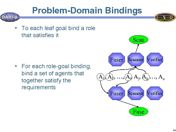 Problem-Domain Bindings • To each leaf goal bind a role that satisfies it •