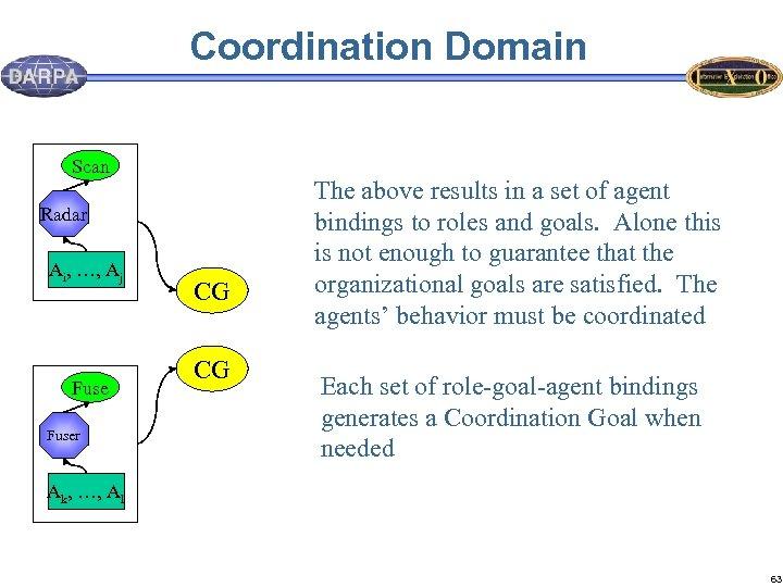 Coordination Domain Scan Radar Ai, …, Aj Fuser CG CG The above results in