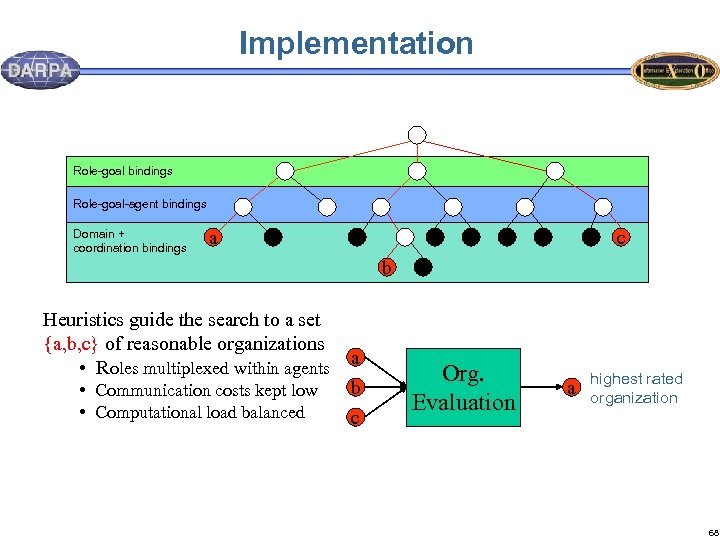 Implementation Role-goal bindings Role-goal-agent bindings Domain + coordination bindings a c b Heuristics guide