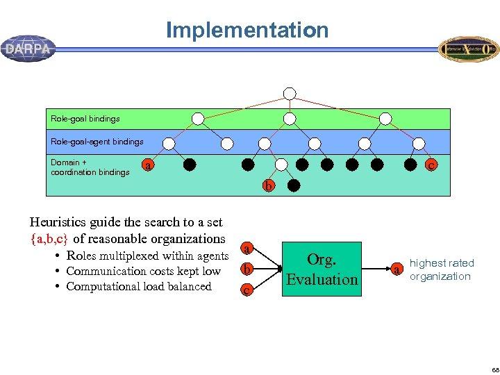 Implementation Role-goal bindings Role-goal-agent bindings Domain + coordination bindings a c b Heuristics guide