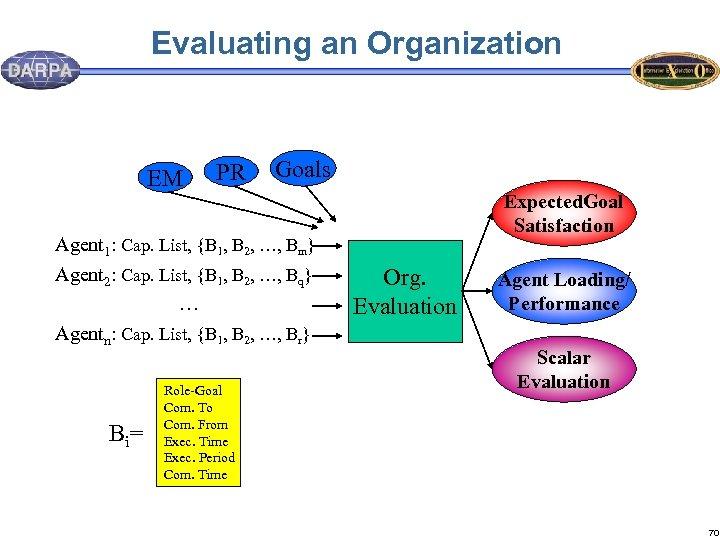 Evaluating an Organization EM PR Goals Expected. Goal Satisfaction Agent 1: Cap. List, {B