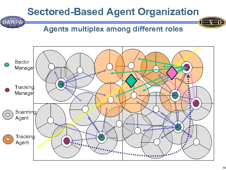 Sectored-Based Agent Organization Agents multiplex among different roles Sector Manager Tracking Manager Scanning Agent