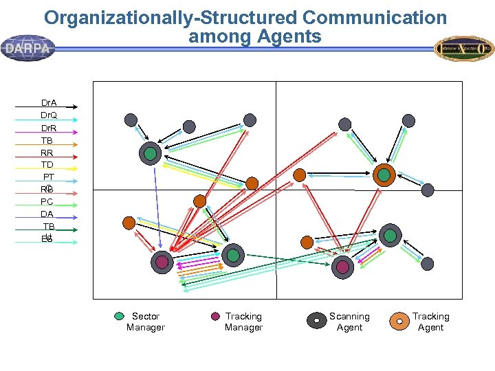Organizationally-Structured Communication among Agents Dr. A Dr. Q Dr. R TB RR TD PT
